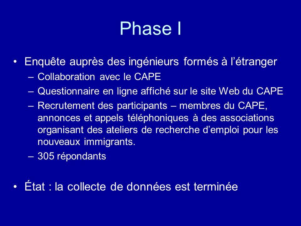 Phase I Enquête auprès des ingénieurs formés à létranger –Collaboration avec le CAPE –Questionnaire en ligne affiché sur le site Web du CAPE –Recrutem