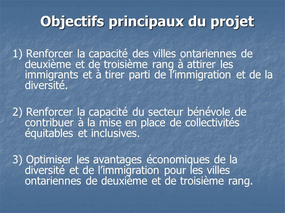 Objectifs principaux du projet 1) Renforcer la capacité des villes ontariennes de deuxième et de troisième rang à attirer les immigrants et à tirer parti de limmigration et de la diversité.