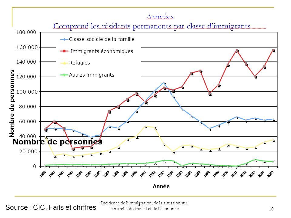 Incidence de limmigration, de la situation sur le marché du travail et de léconomie 10 Source : CIC, Faits et chiffres Nombre de personnes