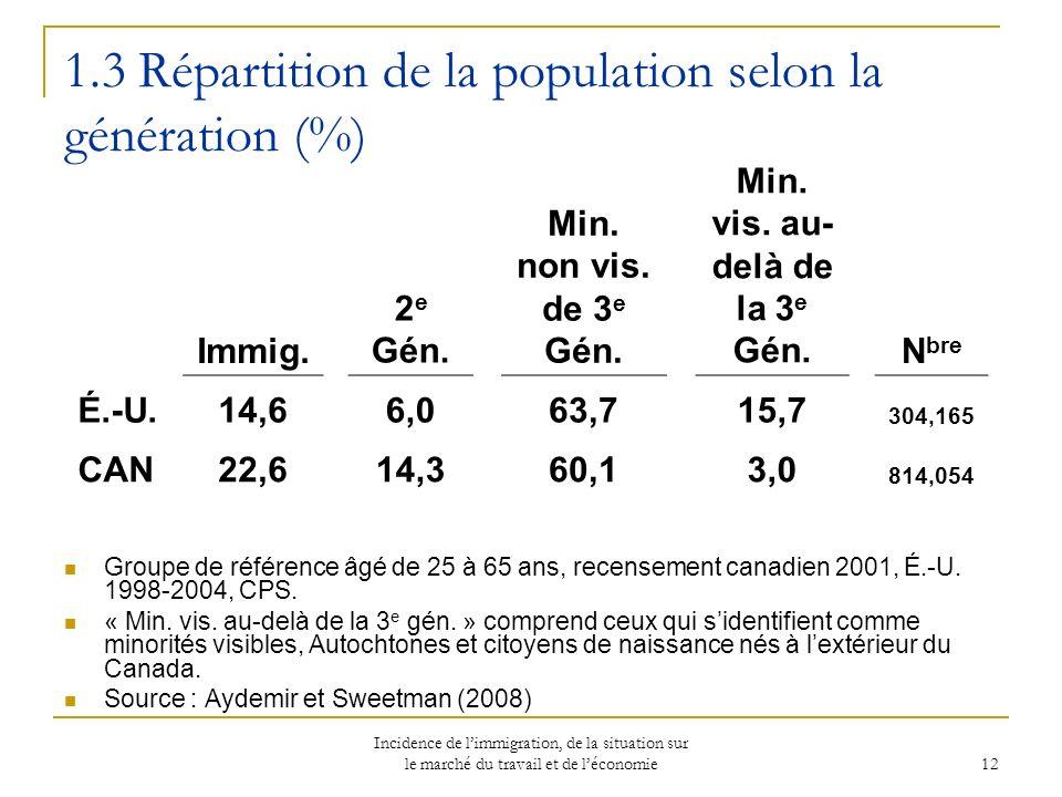 Incidence de limmigration, de la situation sur le marché du travail et de léconomie 12 1.3 Répartition de la population selon la génération (%) Groupe de référence âgé de 25 à 65 ans, recensement canadien 2001, É.-U.