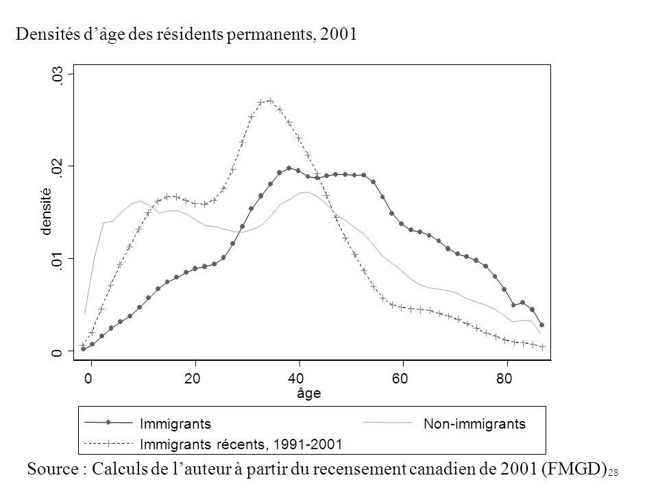 Incidence de limmigration, de la situation sur le marché du travail et de léconomie 28 Densités dâge des résidents permanents, 2001 0.01.02.03 densité 020406080 âge ImmigrantsNon-immigrants Immigrants récents, 1991-2001 Source : Calculs de lauteur à partir du recensement canadien de 2001 (FMGD)