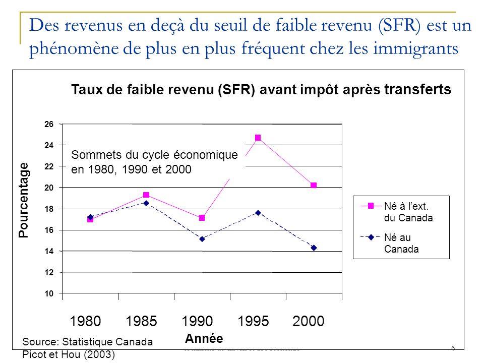 Incidence de limmigration, de la situation sur le marché du travail et de léconomie 6 Des revenus en deçà du seuil de faible revenu (SFR) est un phénomène de plus en plus fréquent chez les immigrants Sommets du cycle économique en 1980, 1990 et 2000 Source: Statistique Canada Picot et Hou (2003)