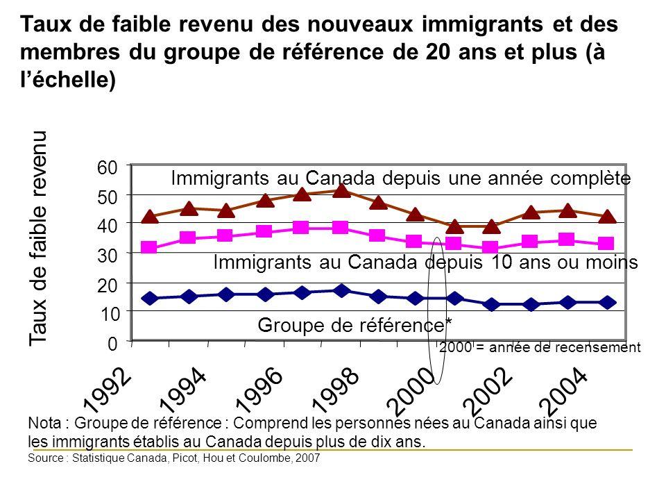2000 = census year 0 10 20 30 40 50 60 1992199419961998200020022004 Taux de faible revenu Groupe de référence* Immigrants au Canada depuis 10 ans ou moins Immigrants au Canada depuis une année complète Taux de faible revenu des nouveaux immigrants et des membres du groupe de référence de 20 ans et plus (à léchelle) 2000 = année de recensement Nota : Groupe de référence : Comprend les personnes nées au Canada ainsi que les immigrants établis au Canada depuis plus de dix ans.