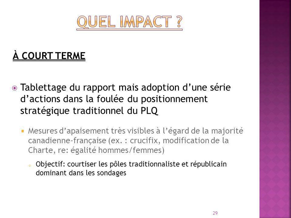 Tablettage du rapport mais adoption dune série dactions dans la foulée du positionnement stratégique traditionnel du PLQ Mesures dapaisement très visibles à légard de la majorité canadienne-française (ex.