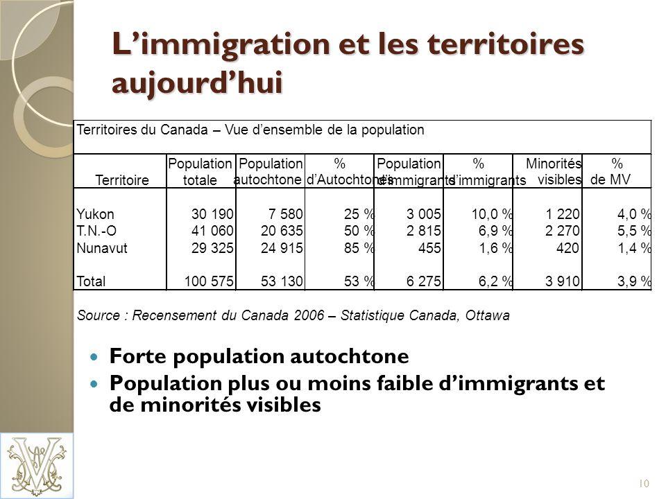 Limmigration et les territoires aujourdhui Forte population autochtone Population plus ou moins faible dimmigrants et de minorités visibles 10 Territoires du Canada – Vue densemble de la population Population totale Population% %Minorités% Territoire autochtonedAutochtones dimmigrants visiblesde MV Yukon30 1907 58025 %3 00510,0 %1 2204,0 % T.N.-O41 06020 63550 %2 8156,9 %2 2705,5 % Nunavut29 32524 91585 %4551,6 %4201,4 % Total100 57553 13053 %6 2756,2 %3 9103,9 % Source : Recensement du Canada 2006 – Statistique Canada, Ottawa