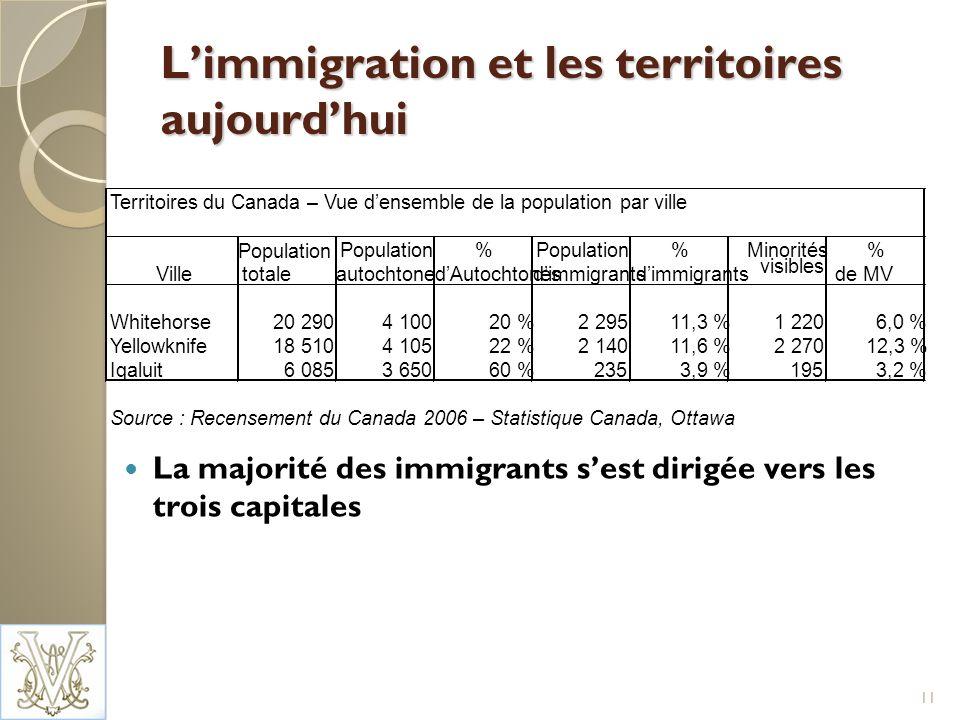 Limmigration et les territoires aujourdhui La majorité des immigrants sest dirigée vers les trois capitales 11 Territoires du Canada – Vue densemble de la population par ville Population % %Minorités% Villetotale autochtonedAutochtonesdimmigrants visibles de MV Whitehorse20 2904 10020 %2 29511,3 %1 2206,0 % Yellowknife18 5104 10522 %2 14011,6 %2 27012,3 % Iqaluit6 0853 65060 %2353,9 %1953,2 % Source : Recensement du Canada 2006 – Statistique Canada, Ottawa
