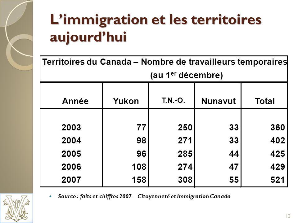 Limmigration et les territoires aujourdhui Source : faits et chiffres 2007 – Citoyenneté et Immigration Canada 13 Territoires du Canada – Nombre de travailleurs temporaires (au 1 er décembre) AnnéeYukon T.N.-O.