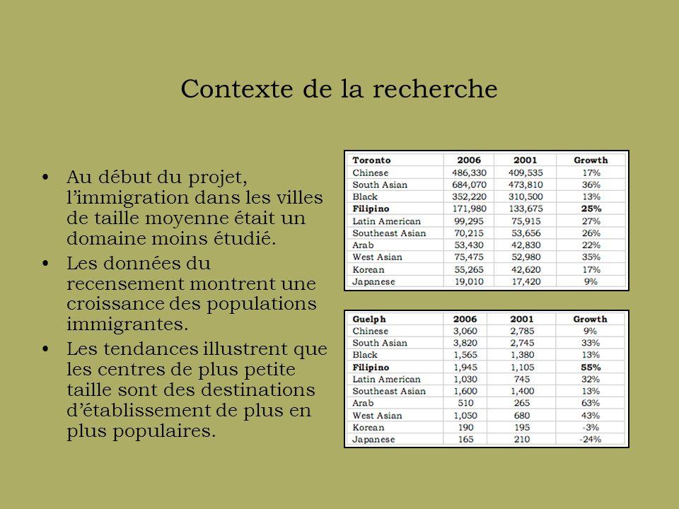 Contexte théorique de la recherche Les théories du capital de Pierre Bourdieu.