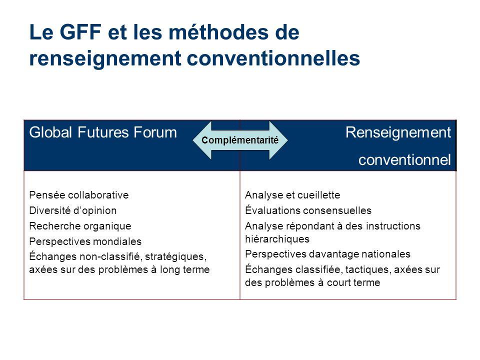 Le GFF et les méthodes de renseignement conventionnelles Global Futures ForumRenseignement conventionnel Pensée collaborative Diversité dopinion Reche