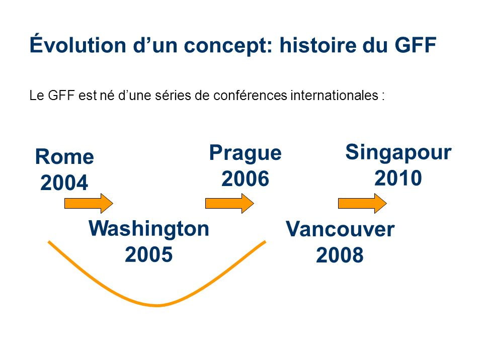 Évolution dun concept: histoire du GFF Le GFF est né dune séries de conférences internationales : Rome 2004 Washington 2005 Prague 2006 Vancouver 2008