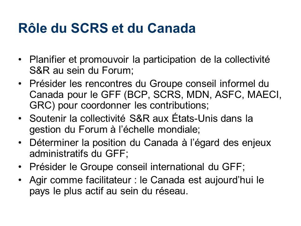 Rôle du SCRS et du Canada Planifier et promouvoir la participation de la collectivité S&R au sein du Forum; Présider les rencontres du Groupe conseil