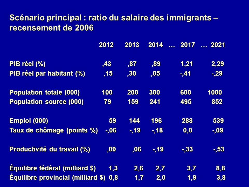 Scénario principal : ratio du salaire des immigrants – recensement de 2006 2012 2013 2014 … 2017 … 2021 2012 2013 2014 … 2017 … 2021 PIB réel (%),43,87,89 1,21 2,29 PIB réel par habitant (%),15,30,05 -,41 -,29 Population totale (000) 100 200 300 600 1000 Population source (000) 79 159 241 495 852 Emploi (000) 59 144 196 288 539 Taux de chômage (points %) -,06 -,19 -,18 0,0 -,09 Productivité du travail (%),09,06 -,19 -,33 -,53 Équilibre fédéral (milliard $) 1,3 2,6 2,7 3,7 8,8 Équilibre provincial (milliard $) 0,8 1,7 2,0 1,9 3,8