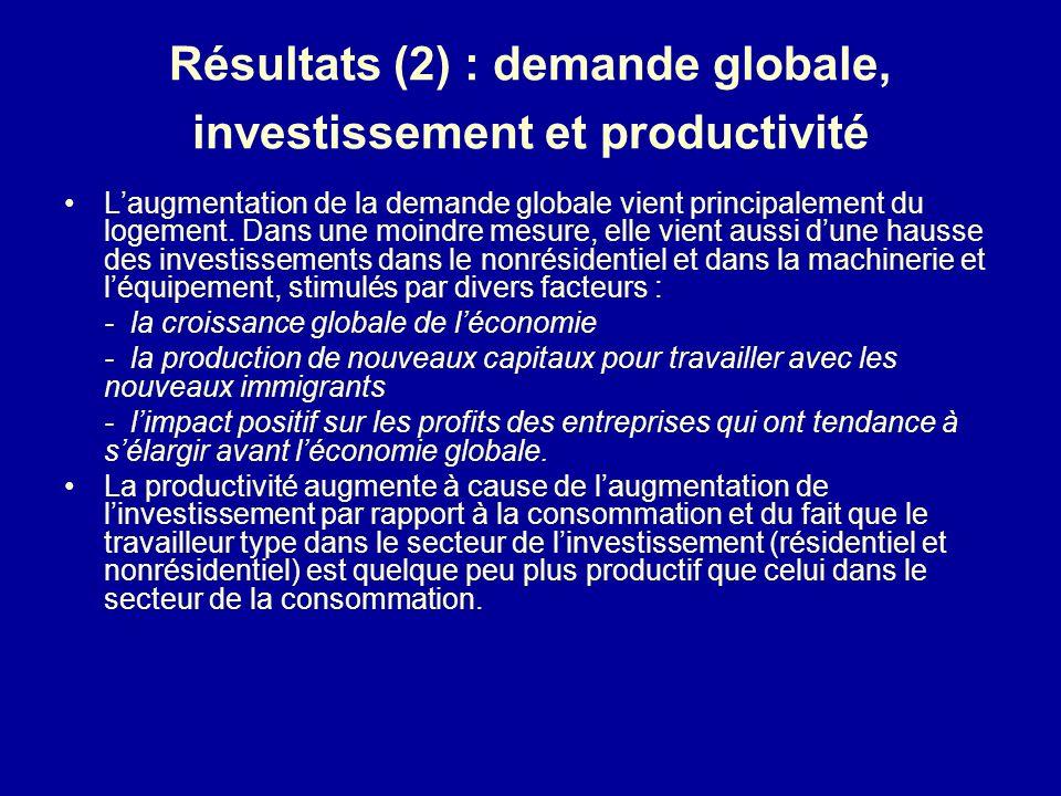 Résultats (2) : demande globale, investissement et productivité Laugmentation de la demande globale vient principalement du logement.