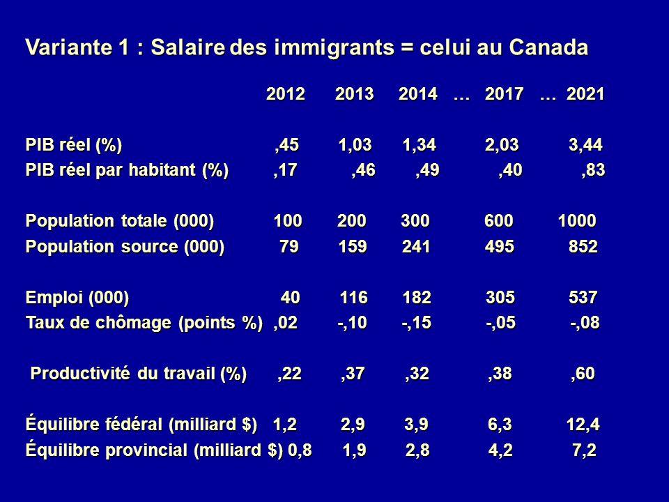 Variante 1 : Salaire des immigrants = celui au Canada 2012 2013 2014 … 2017 … 2021 2012 2013 2014 … 2017 … 2021 PIB réel (%),45 1,03 1,34 2,03 3,44 PIB réel par habitant (%),17,46,49,40,83 Population totale (000) 100 200 300 600 1000 Population source (000) 79 159 241 495 852 Emploi (000) 40 116 182 305 537 Taux de chômage (points %),02 -,10 -,15 -,05 -,08 Productivité du travail (%),22,37,32,38,60 Productivité du travail (%),22,37,32,38,60 Équilibre fédéral (milliard $) 1,2 2,9 3,9 6,3 12,4 Équilibre provincial (milliard $) 0,8 1,9 2,8 4,2 7,2