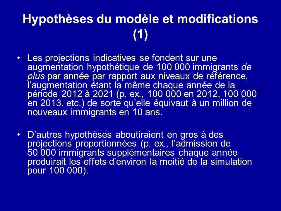 Hypothèses du modèle et modifications (1) Les projections indicatives se fondent sur une augmentation hypothétique de 100 000 immigrants de plus par année par rapport aux niveaux de référence, laugmentation étant la même chaque année de la période 2012 à 2021 (p.