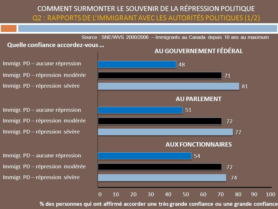 COMMENT SURMONTER LE SOUVENIR DE LA RÉPRESSION POLITIQUE Q2 : RAPPORTS DE LIMMIGRANT AVEC LES AUTORITÉS POLITIQUES (1/2) 0 10 20 30 40 50 60 70 80 90 100 Immigr.