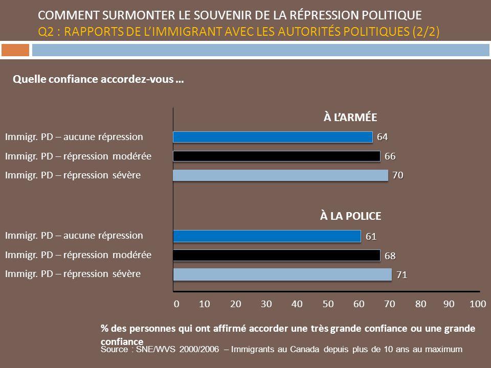 COMMENT SURMONTER LE SOUVENIR DE LA RÉPRESSION POLITIQUE Q2 : RAPPORTS DE LIMMIGRANT AVEC LES AUTORITÉS POLITIQUES (2/2) 0 10 20 30 40 50 60 70 80 90 100 Immigr.