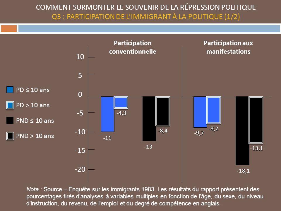 COMMENT SURMONTER LE SOUVENIR DE LA RÉPRESSION POLITIQUE Q3 : PARTICIPATION DE LIMMIGRANT À LA POLITIQUE (1/2) 10 5 0 -5 -10 -15 -20 Nota : Source – Enquête sur les immigrants 1983.