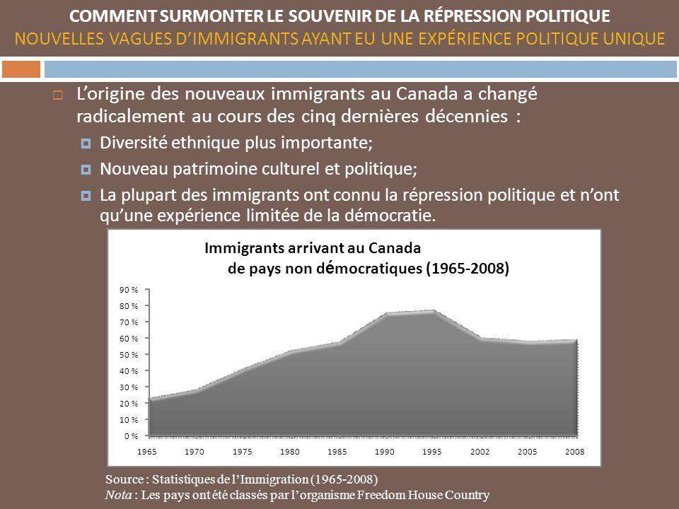 COMMENT SURMONTER LE SOUVENIR DE LA RÉPRESSION POLITIQUE NOUVELLES VAGUES DIMMIGRANTS AYANT EU UNE EXPÉRIENCE POLITIQUE UNIQUE Lorigine des nouveaux immigrants au Canada a changé radicalement au cours des cinq dernières décennies : Diversité ethnique plus importante; Nouveau patrimoine culturel et politique; La plupart des immigrants ont connu la répression politique et nont quune expérience limitée de la démocratie.