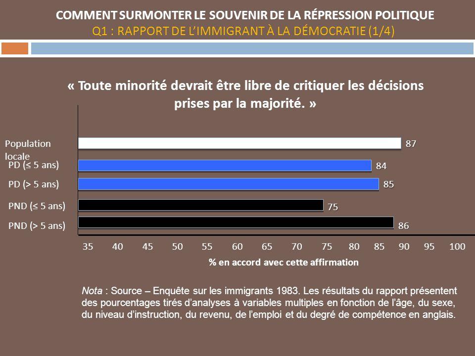 35 40 45 50 55 60 65 70 75 80 85 90 95 100 « Toute minorité devrait être libre de critiquer les décisions prises par la majorité.