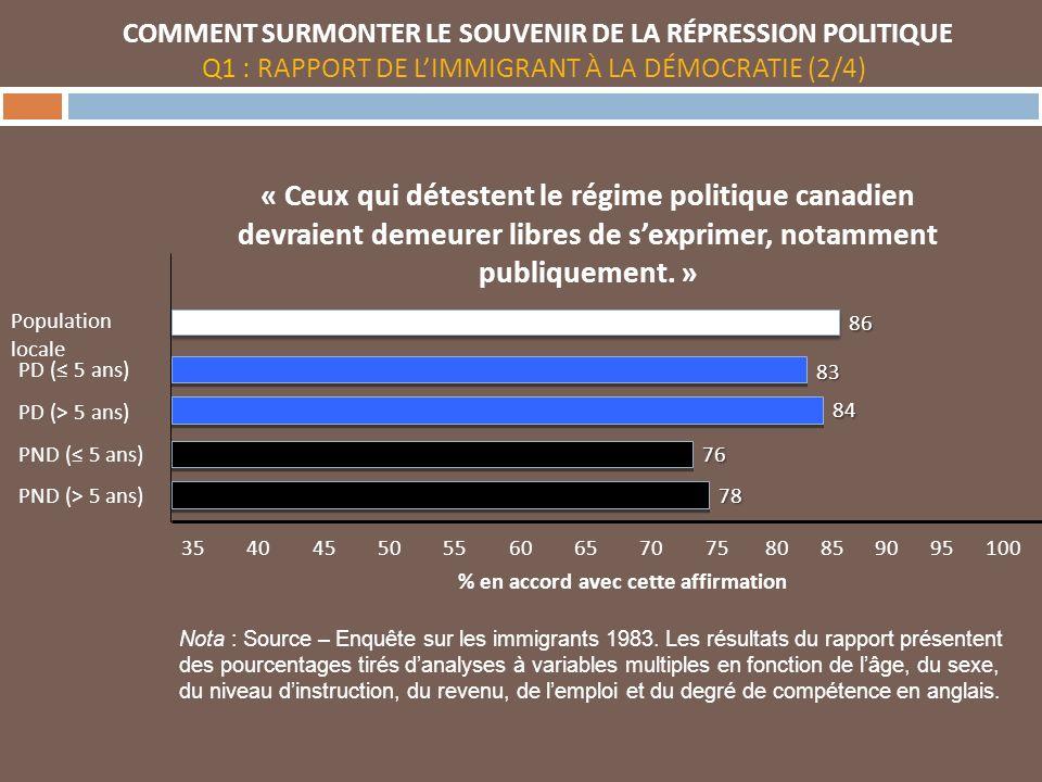35 40 45 50 55 60 65 70 75 80 85 90 95 100 « Ceux qui détestent le régime politique canadien devraient demeurer libres de sexprimer, notamment publiquement.