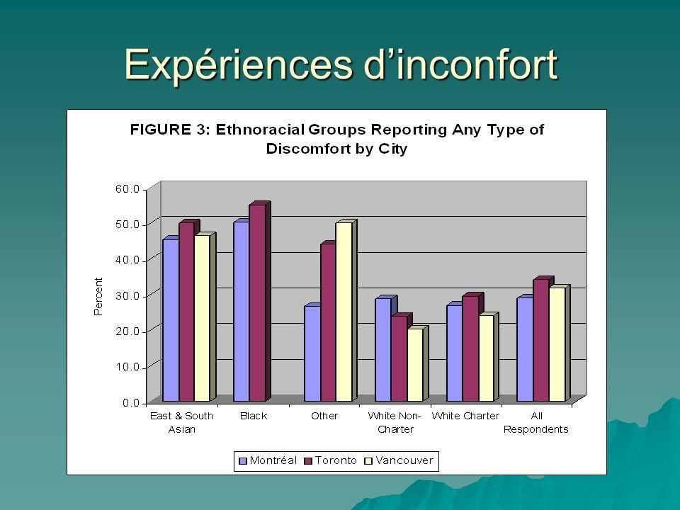 Expériences dinconfort
