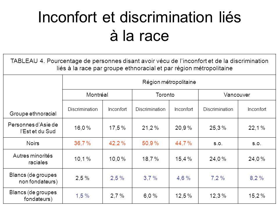 Inconfort et discrimination liés à la race TABLEAU 4.