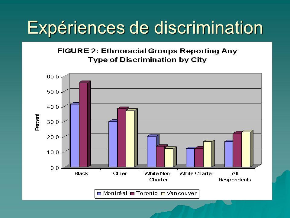 Expériences de discrimination