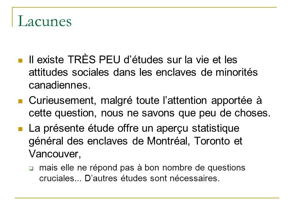 Lacunes Il existe TRÈS PEU détudes sur la vie et les attitudes sociales dans les enclaves de minorités canadiennes.