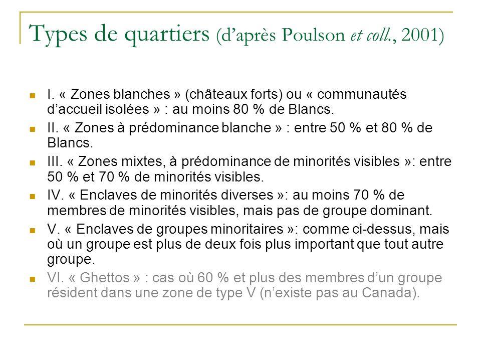 Types de quartiers (daprès Poulson et coll., 2001) I.