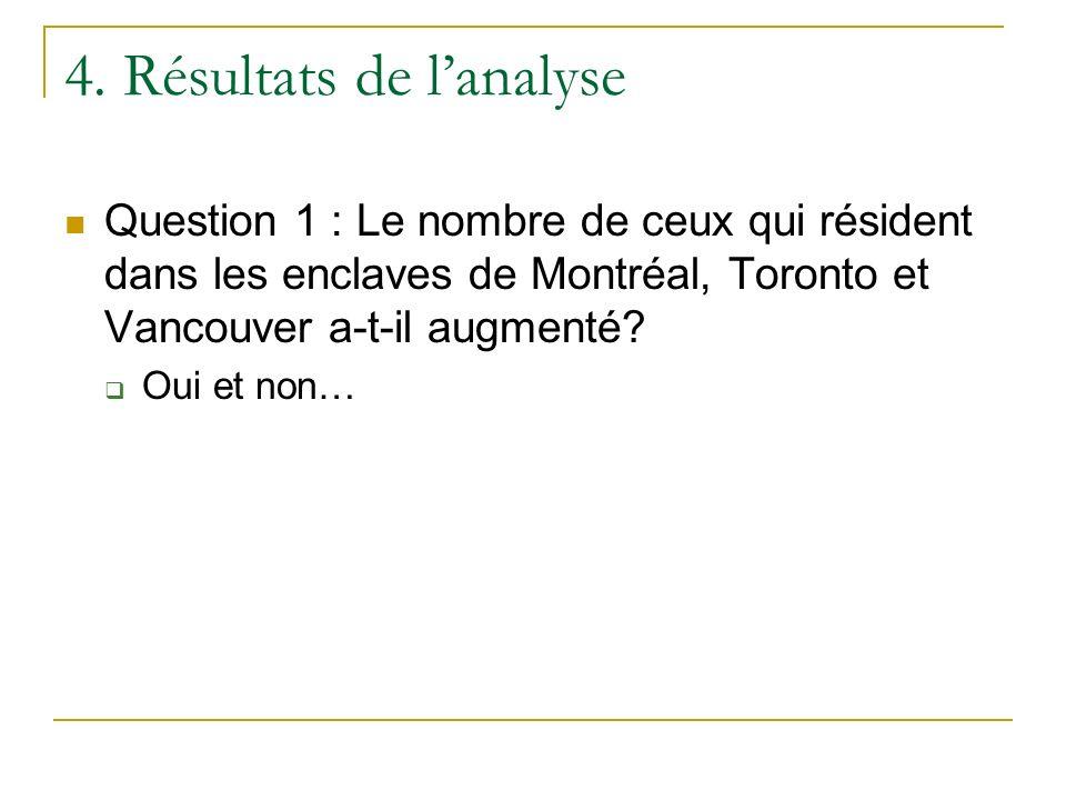 4. Résultats de lanalyse Question 1 : Le nombre de ceux qui résident dans les enclaves de Montréal, Toronto et Vancouver a-t-il augmenté? Oui et non…