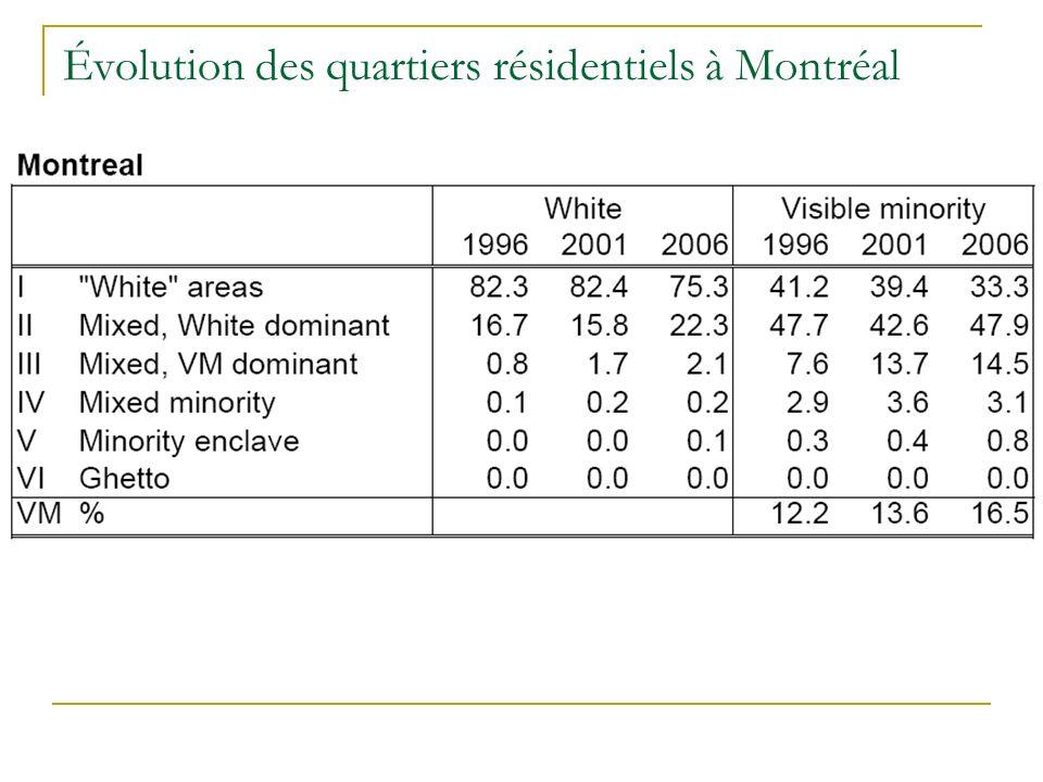Évolution des quartiers résidentiels à Montréal