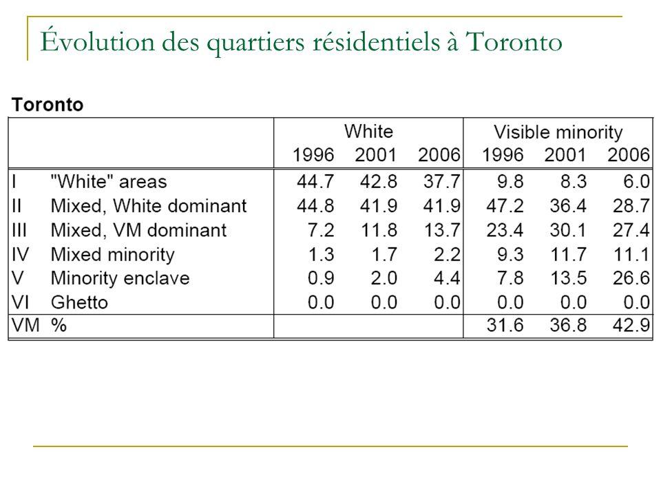 Évolution des quartiers résidentiels à Toronto
