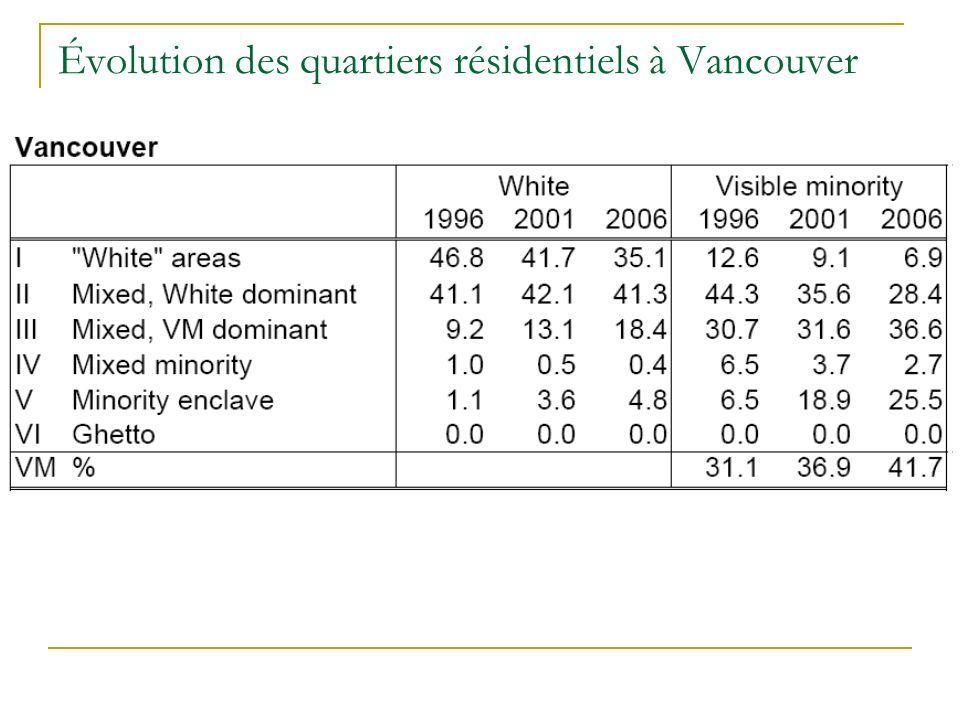 Évolution des quartiers résidentiels à Vancouver