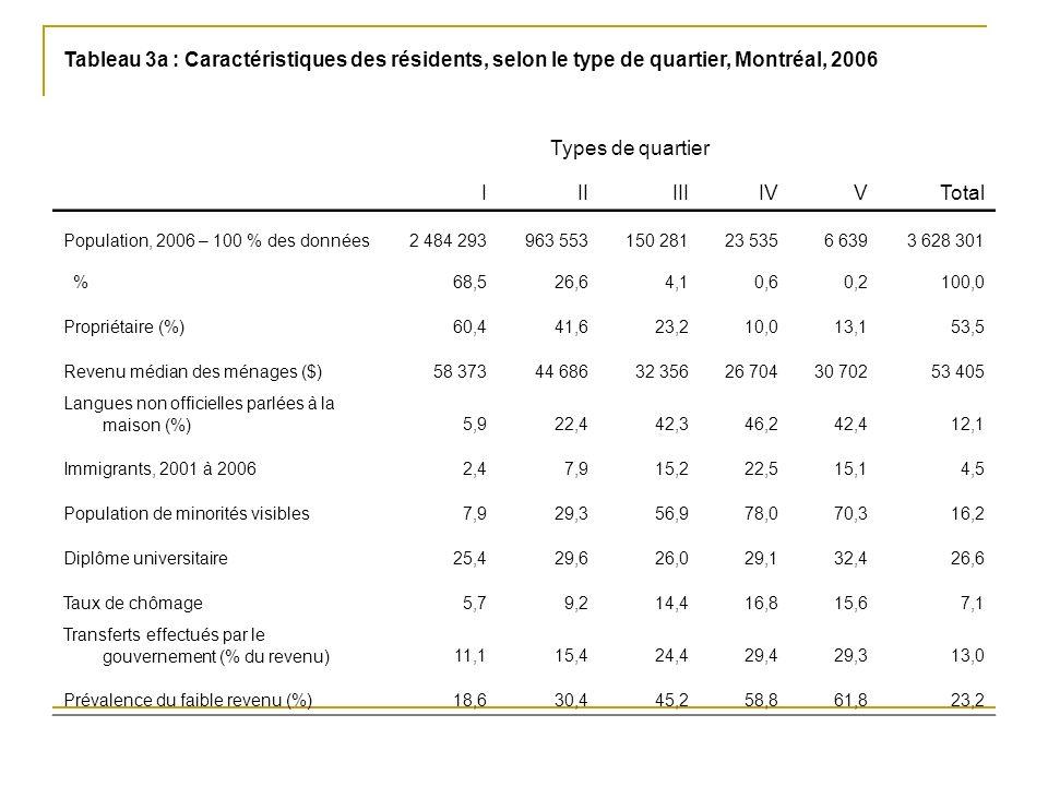Tableau 3a : Caractéristiques des résidents, selon le type de quartier, Montréal, 2006 Types de quartier IIIIIIIVVTotal Population, 2006 – 100 % des données2 484 293963 553150 28123 5356 6393 628 301 %68,526,64,10,60,2100,0 Propriétaire (%)60,441,623,210,013,153,5 Revenu médian des ménages ($)58 37344 68632 35626 70430 70253 405 Langues non officielles parlées à la maison (%)5,922,442,346,242,412,1 Immigrants, 2001 à 20062,47,915,222,515,14,5 Population de minorités visibles7,929,356,978,070,316,2 Diplôme universitaire25,429,626,029,132,426,6 Taux de chômage5,79,214,416,815,67,1 Transferts effectués par le gouvernement (% du revenu)11,115,424,429,429,313,0 Prévalence du faible revenu (%)18,630,445,258,861,823,2