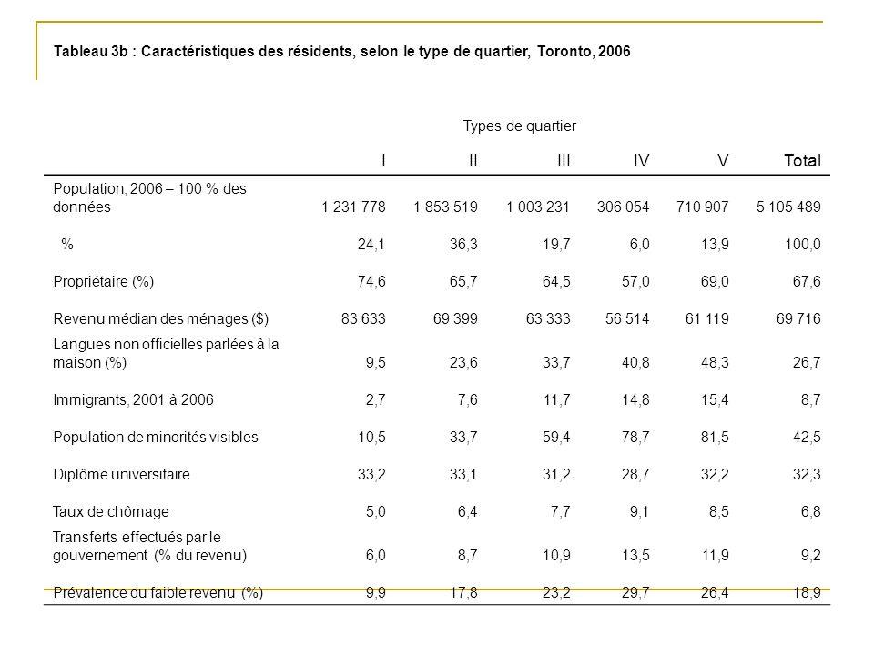 Tableau 3b : Caractéristiques des résidents, selon le type de quartier, Toronto, 2006 Types de quartier IIIIIIIVVTotal Population, 2006 – 100 % des données1 231 7781 853 5191 003 231306 054710 9075 105 489 %24,136,319,76,013,9100,0 Propriétaire (%)74,665,764,557,069,067,6 Revenu médian des ménages ($)83 63369 39963 33356 51461 11969 716 Langues non officielles parlées à la maison (%)9,523,633,740,848,326,7 Immigrants, 2001 à 20062,77,611,714,815,48,7 Population de minorités visibles10,533,759,478,781,542,5 Diplôme universitaire33,233,131,228,732,232,3 Taux de chômage5,06,47,79,18,56,8 Transferts effectués par le gouvernement (% du revenu)6,08,710,913,511,99,2 Prévalence du faible revenu (%)9,917,823,229,726,418,9