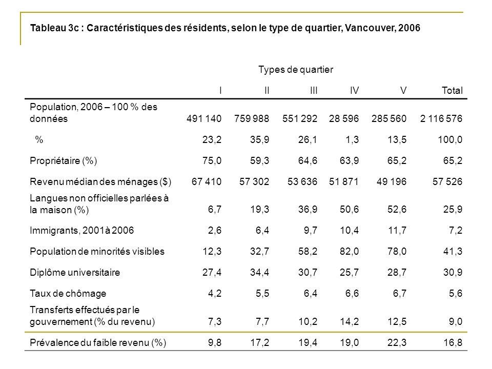 Tableau 3c : Caractéristiques des résidents, selon le type de quartier, Vancouver, 2006 Types de quartier IIIIIIIVVTotal Population, 2006 – 100 % des données491 140759 988551 29228 596285 5602 116 576 %23,235,926,11,313,5100,0 Propriétaire (%)75,059,364,663,965,2 Revenu médian des ménages ($)67 41057 30253 63651 87149 19657 526 Langues non officielles parlées à la maison (%)6,719,336,950,652,625,9 Immigrants, 2001à 20062,66,49,710,411,77,2 Population de minorités visibles12,332,758,282,078,041,3 Diplôme universitaire27,434,430,725,728,730,9 Taux de chômage4,25,56,46,66,75,6 Transferts effectués par le gouvernement (% du revenu)7,37,710,214,212,59,0 Prévalence du faible revenu (%)9,817,219,419,022,316,8