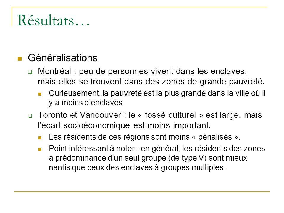 Résultats… Généralisations Montréal : peu de personnes vivent dans les enclaves, mais elles se trouvent dans des zones de grande pauvreté.