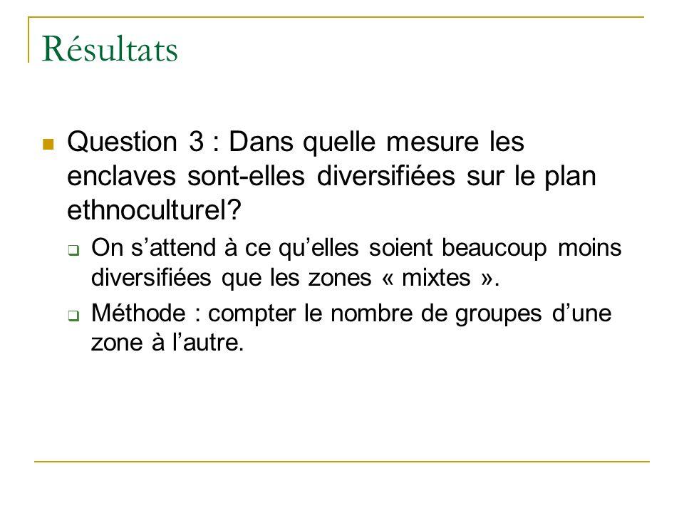 Résultats Question 3 : Dans quelle mesure les enclaves sont-elles diversifiées sur le plan ethnoculturel.