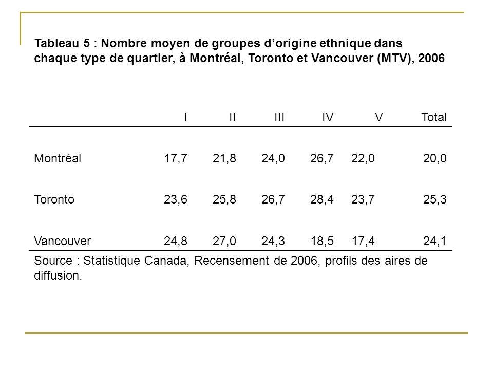 Tableau 5 : Nombre moyen de groupes dorigine ethnique dans chaque type de quartier, à Montréal, Toronto et Vancouver (MTV), 2006 IIIIIIIVVTotal Montréal17,721,824,026,722,020,0 Toronto23,625,826,728,423,725,3 Vancouver24,827,024,318,517,424,1 Source : Statistique Canada, Recensement de 2006, profils des aires de diffusion.