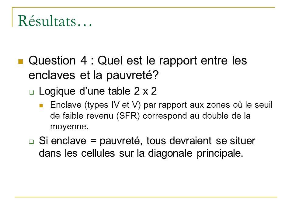 Résultats… Question 4 : Quel est le rapport entre les enclaves et la pauvreté.