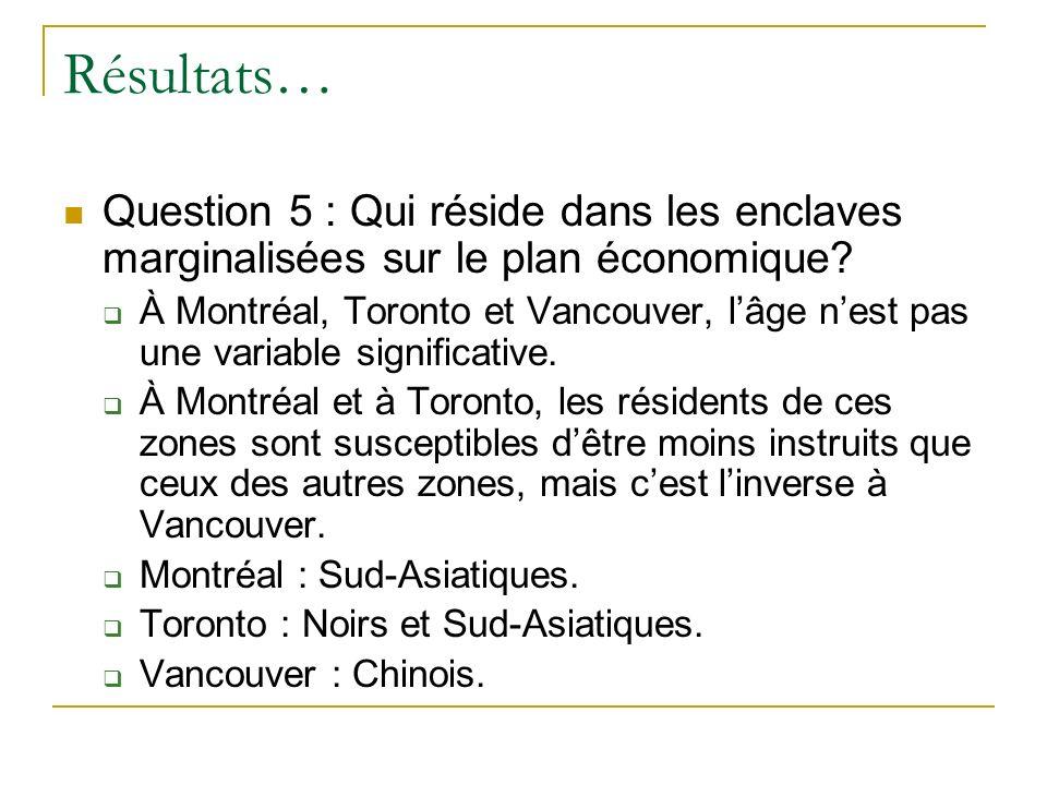Résultats… Question 5 : Qui réside dans les enclaves marginalisées sur le plan économique.