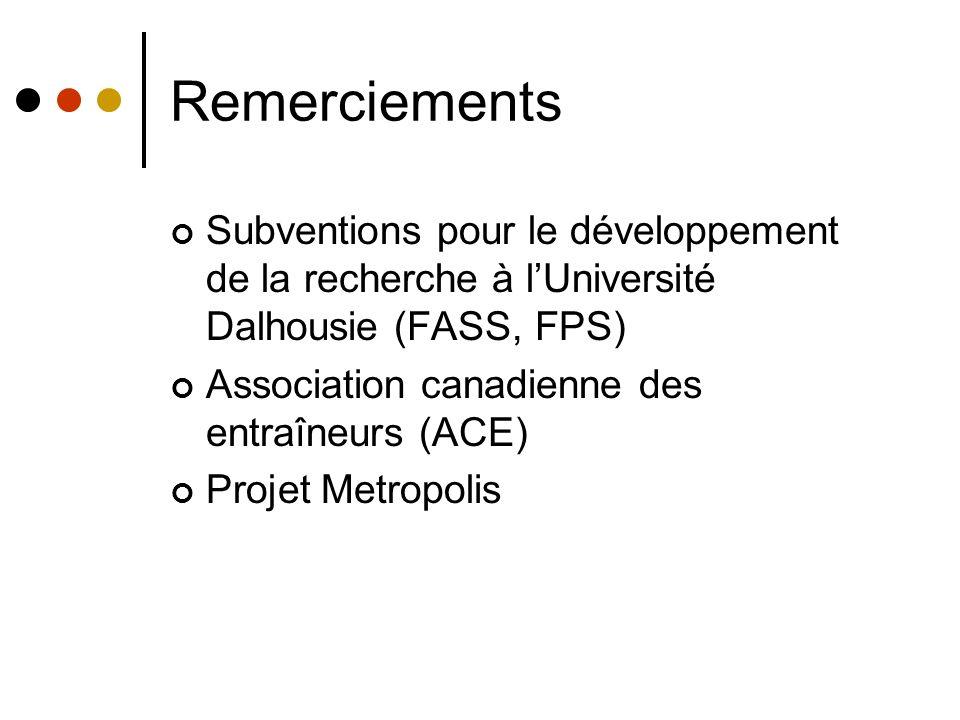 Remerciements Subventions pour le développement de la recherche à lUniversité Dalhousie (FASS, FPS) Association canadienne des entraîneurs (ACE) Proje