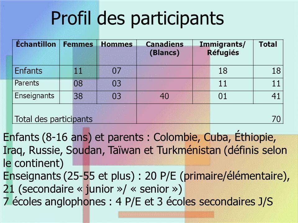 Extraits dentrevues avec des enseignants « Jai vu des enfants entrer en septembre et nêtre toujours pas intégrés au reste des élèves en juin » (E14-J/S ).