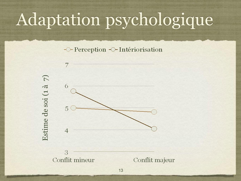 13 Adaptation psychologique Estime de soi (1 à 7)