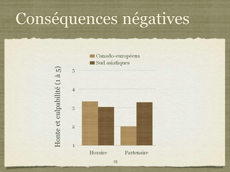 15 Conséquences négatives Honte et culpabilité (1 à 5)