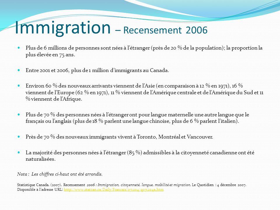 Immigration – Recensement 2006 Plus de 6 millions de personnes sont nées à létranger (près de 20 % de la population); la proportion la plus élevée en 75 ans.