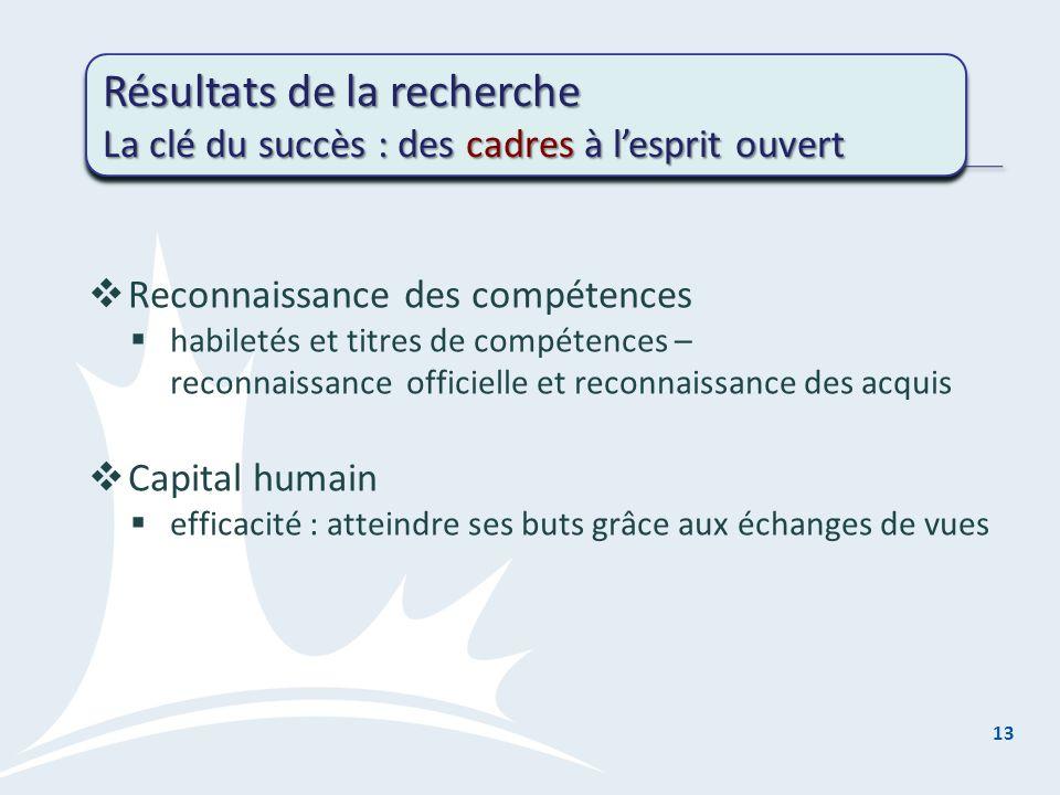Reconnaissance des compétences habiletés et titres de compétences – reconnaissance officielle et reconnaissance des acquis Capital humain efficacité : atteindre ses buts grâce aux échanges de vues 13 Résultats de la recherche La clé du succès : des cadres à lesprit ouvert