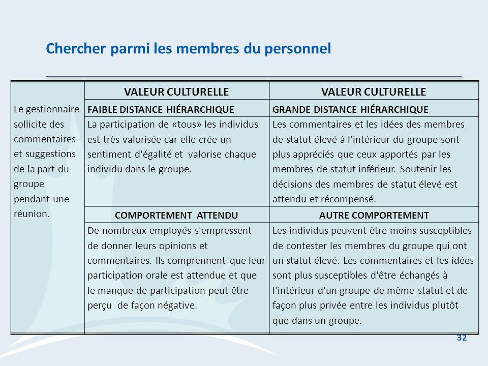 Chercher parmi les membres du personnel 32 Le gestionnaire sollicite des commentaires et suggestions de la part du groupe pendant une réunion.