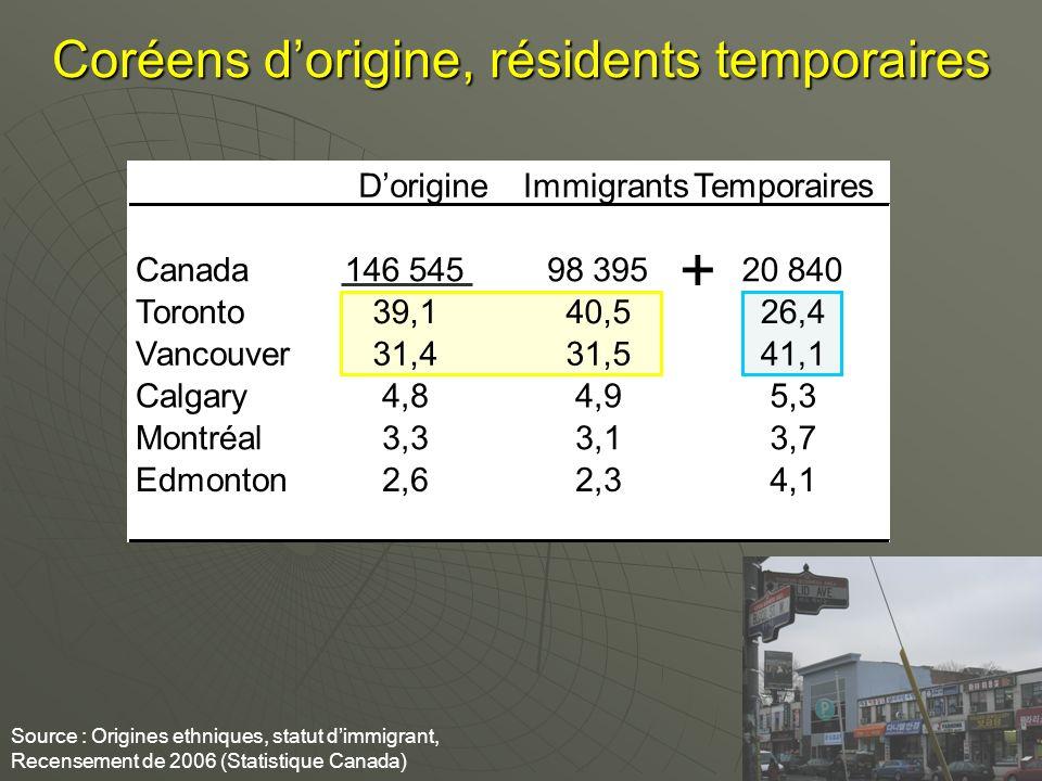 Coréens dorigine, résidents temporaires Source : Origines ethniques, statut dimmigrant, Recensement de 2006 (Statistique Canada) + DorigineImmigrantsTemporaires Canada146 545 98 39520 840 Toronto39,140,526,4 Vancouver31,431,541,1 Calgary4,84,95,3 Montréal3,33,13,7 Edmonton2,62,34,1
